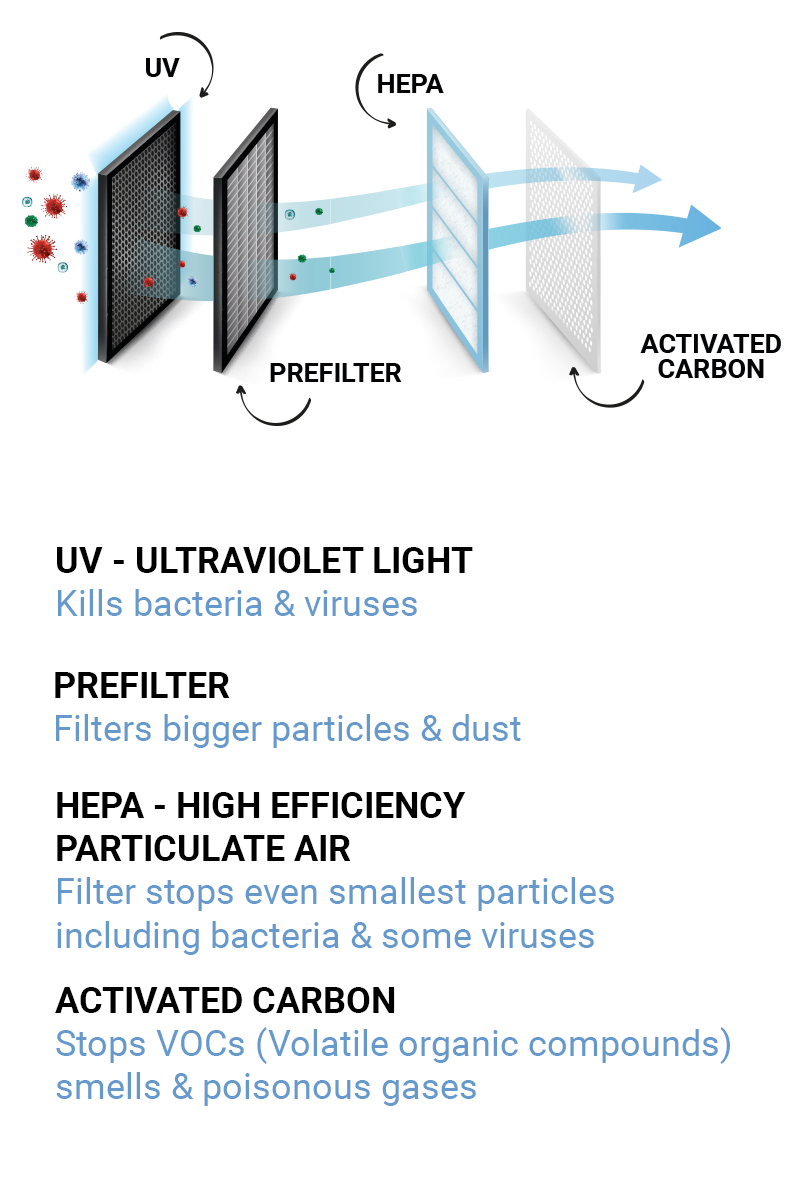 Air 90 Bio Filter Coronavirus Covid 19 Virus Protection Kill Viruses In The Air Covid 19 Filtration Prevention 3