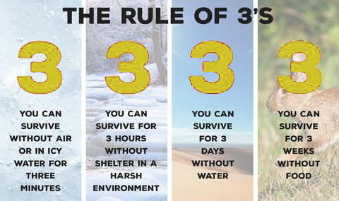 Survival: The Rule Of Threes